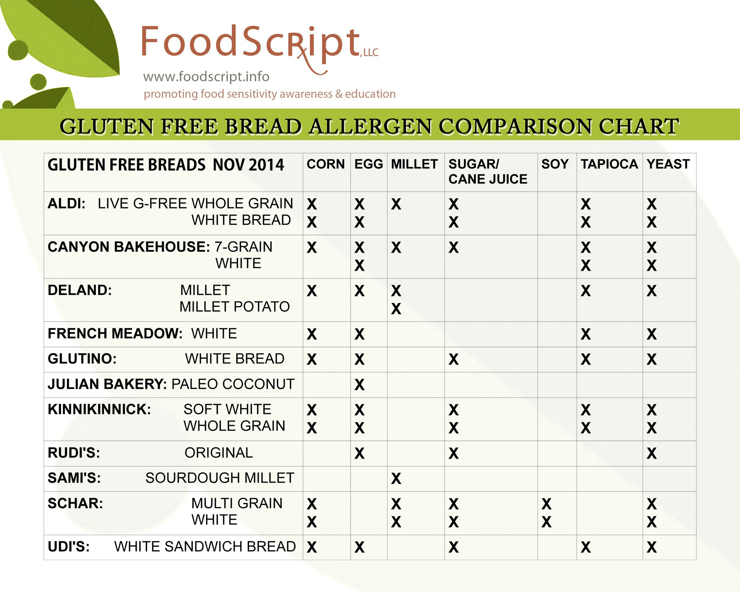 Gluten free bread comparison chartpaying attention to the other gluten free bread comparison chartpaying attention to the other gluten free bread ingredients are nvjuhfo Images