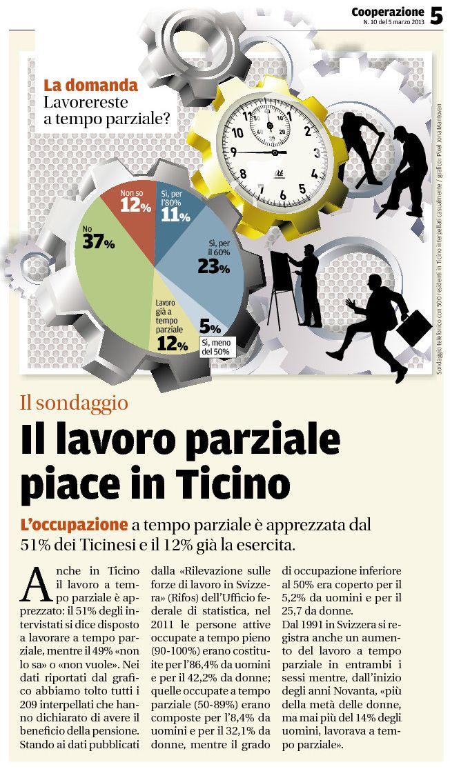 IL SONDAGGIO (d'archivio) — Pubblicato il 5 marzo 2013 — Il lavoro parziale piace in Ticino. Tratto dal nostro e-paper: http://epaper.cooperazione.ch