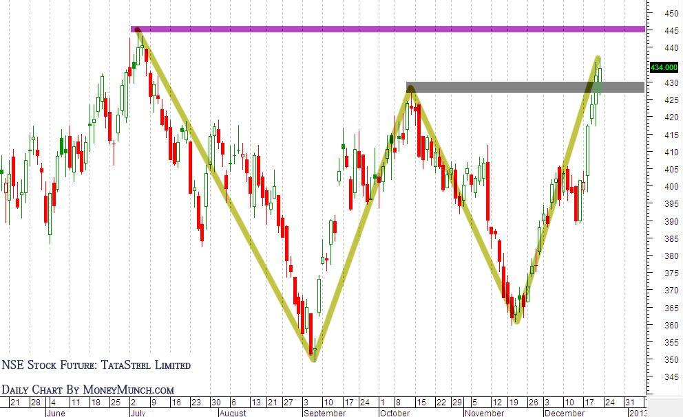 Tatasteel Nse Stock Future 21 12 2012 Stock Futures Investing Stock