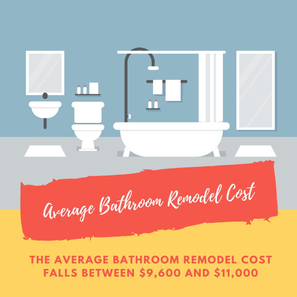 According To The National Kitchen And Bath Association The Average Bathroom Remodel Cost Has Been Found To Be Between 9 6 Bathroom Remodel Cost Home Renovation Costs Average Bathroom Remodel Cost