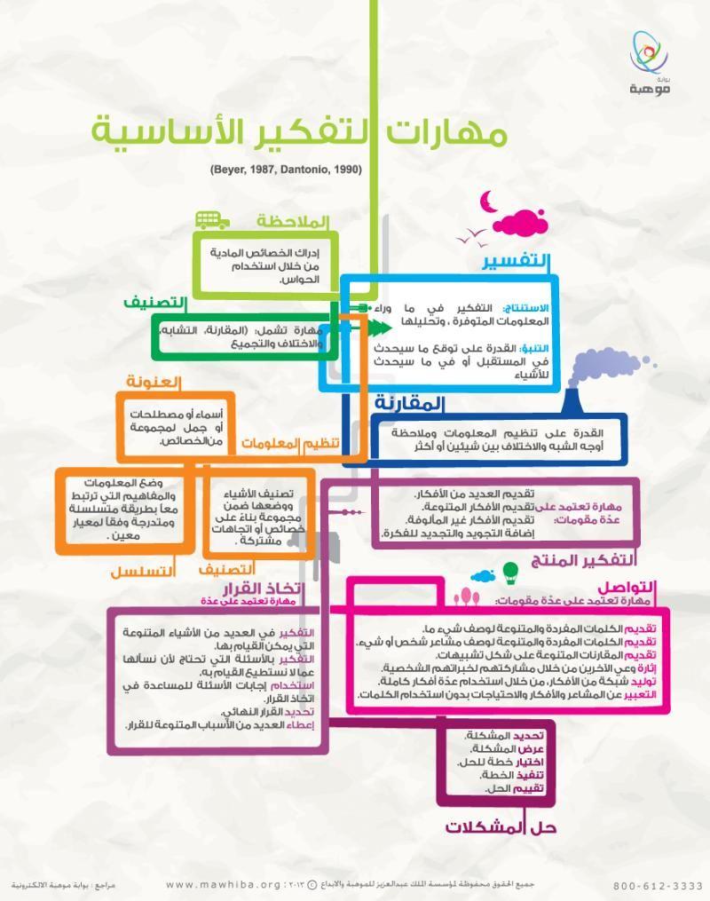 مهارات التفكير الأساسية Teaching Techniques Life Skills Activities Positive Notes