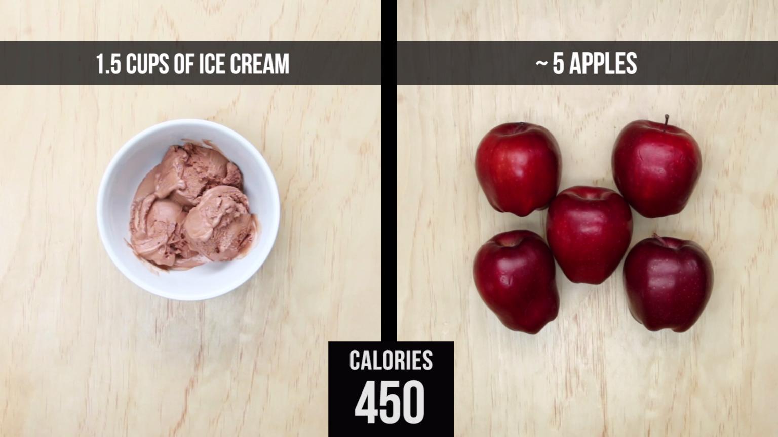 Calories In Junk Food Vs Healthy Food
