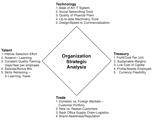 Organizational Assessment Template Competing On Productivity, Speed, And  Reliability: Organizational .