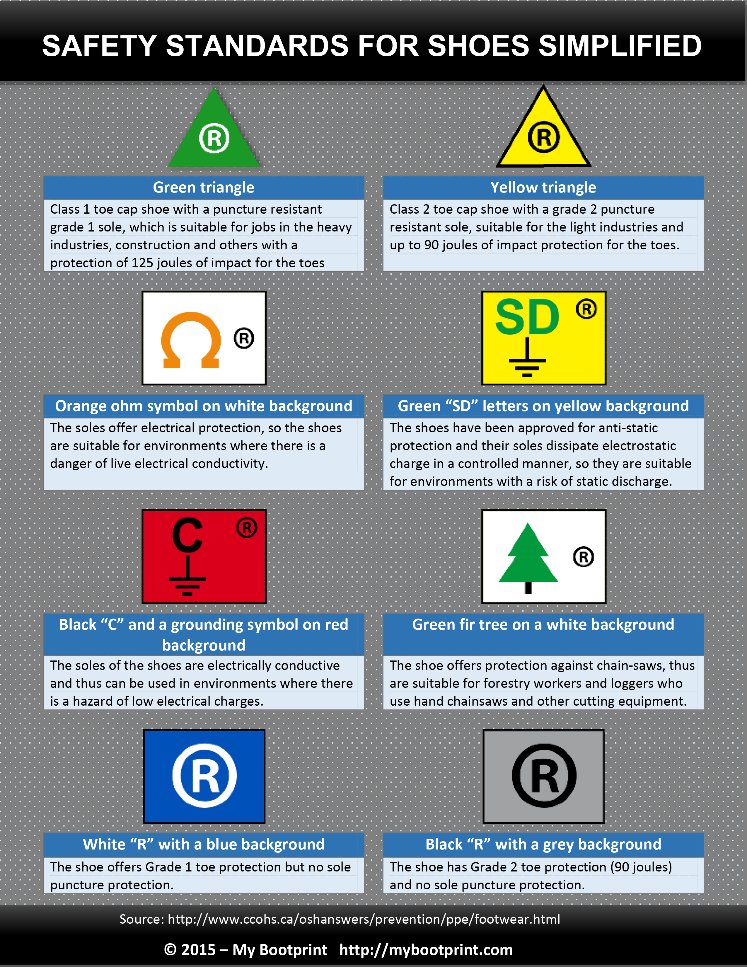 Shoes and safety symbols simplified. Check out this