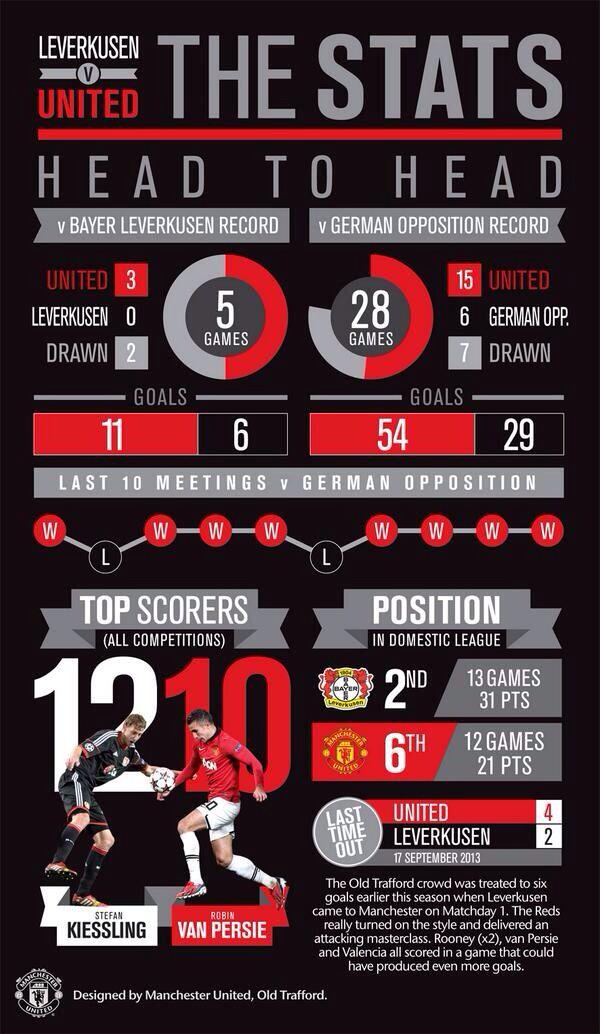 INFOGRAPHIC of United's stats v Bayer Leverkusen.