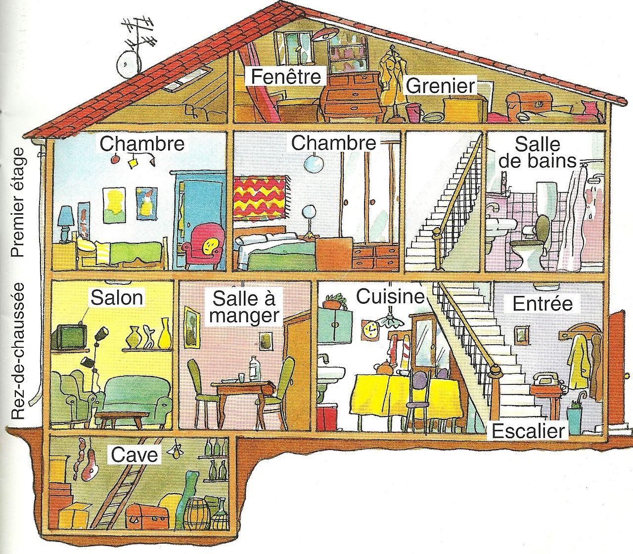Vocabulaire De La Maison A Adapter Pour Langlais