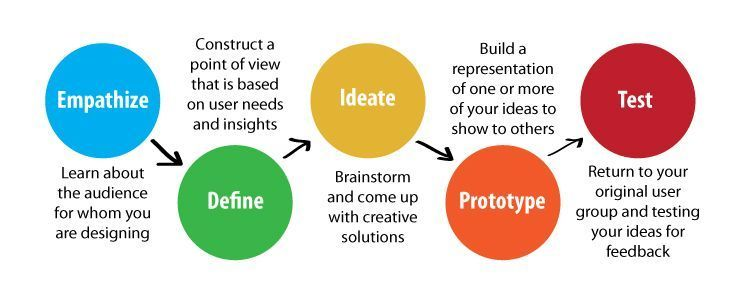 Transition To Design Thinking To Deliver True Operational Innovation Read More On Www Unique Ex Design Thinking Design Thinking Process Instructional Design