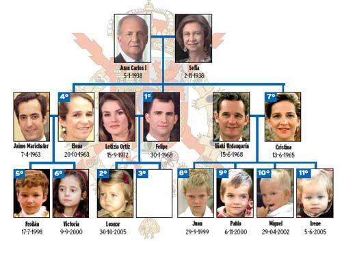 La Familia Real De España Familia Real Española Familias