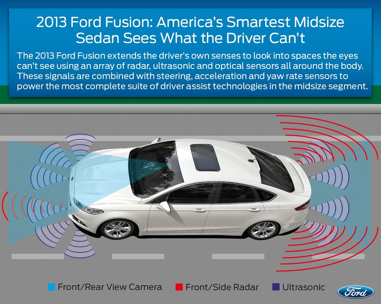 2013 Ford Fusion Shoppers Interested In Driver Assist Features