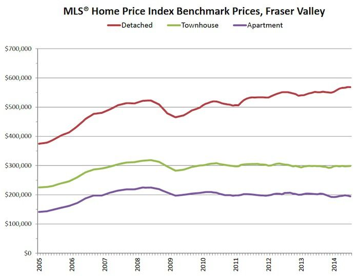 Movement of benchmark home prices in the Fraser Valley over the past