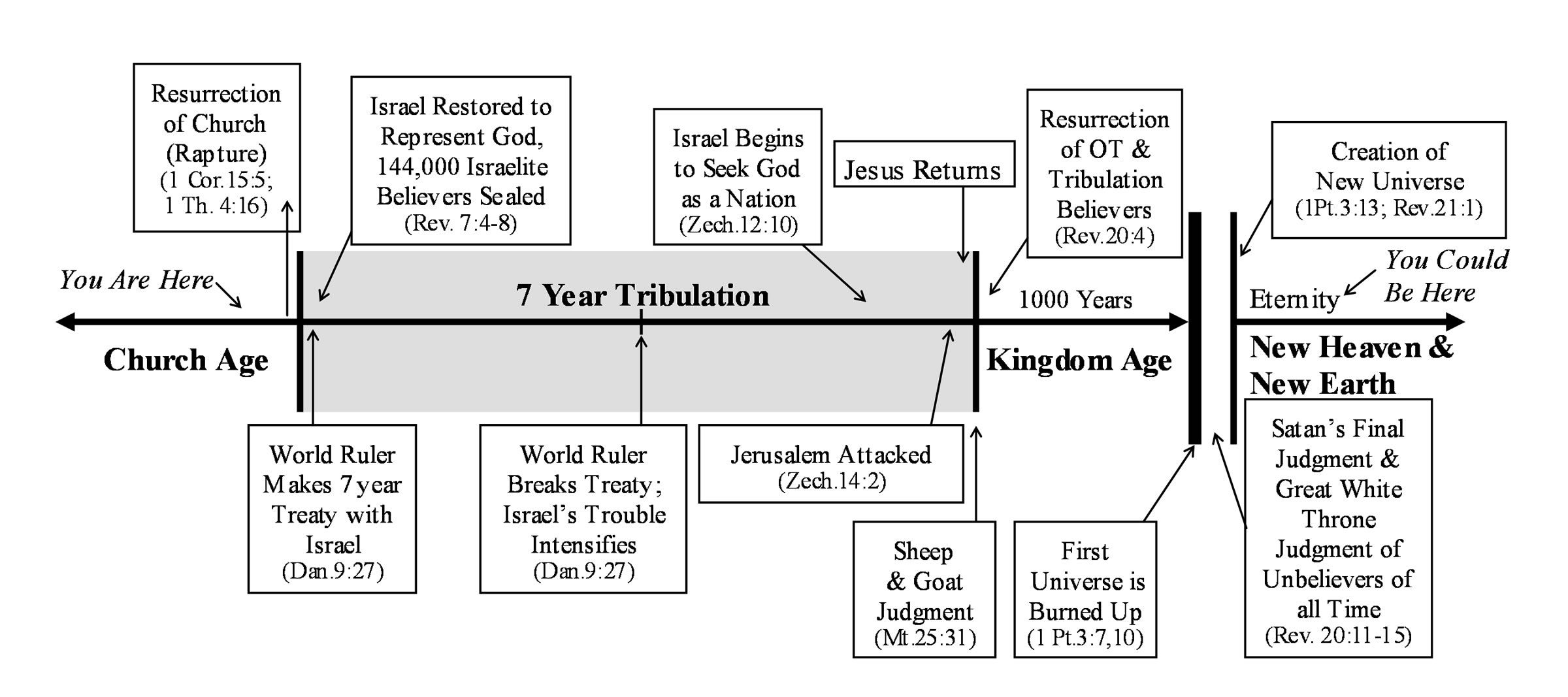 Timeline Of The Book Of Daniel