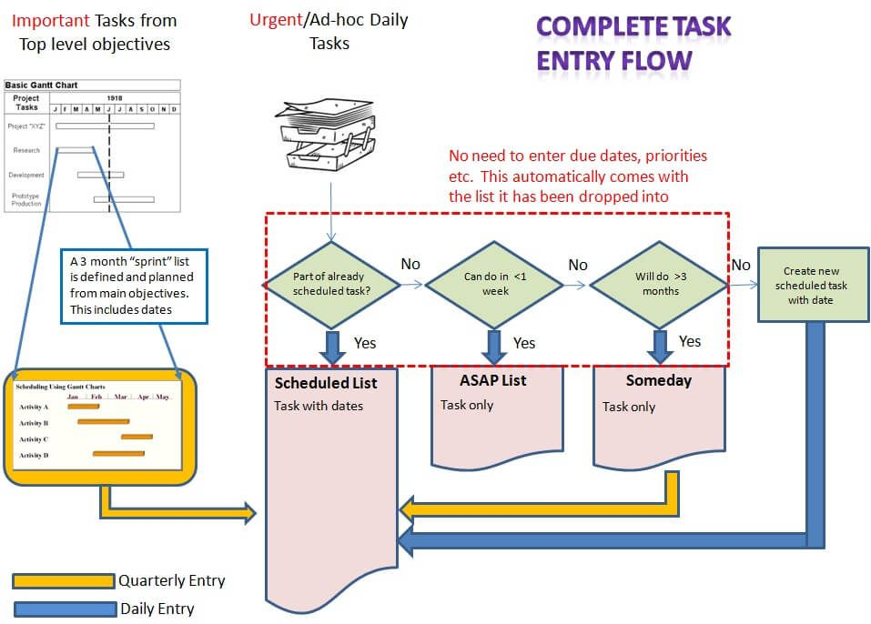Macro To Micro Task Management For Project Managers Overall Flow Diagram Task Management Project Management Task