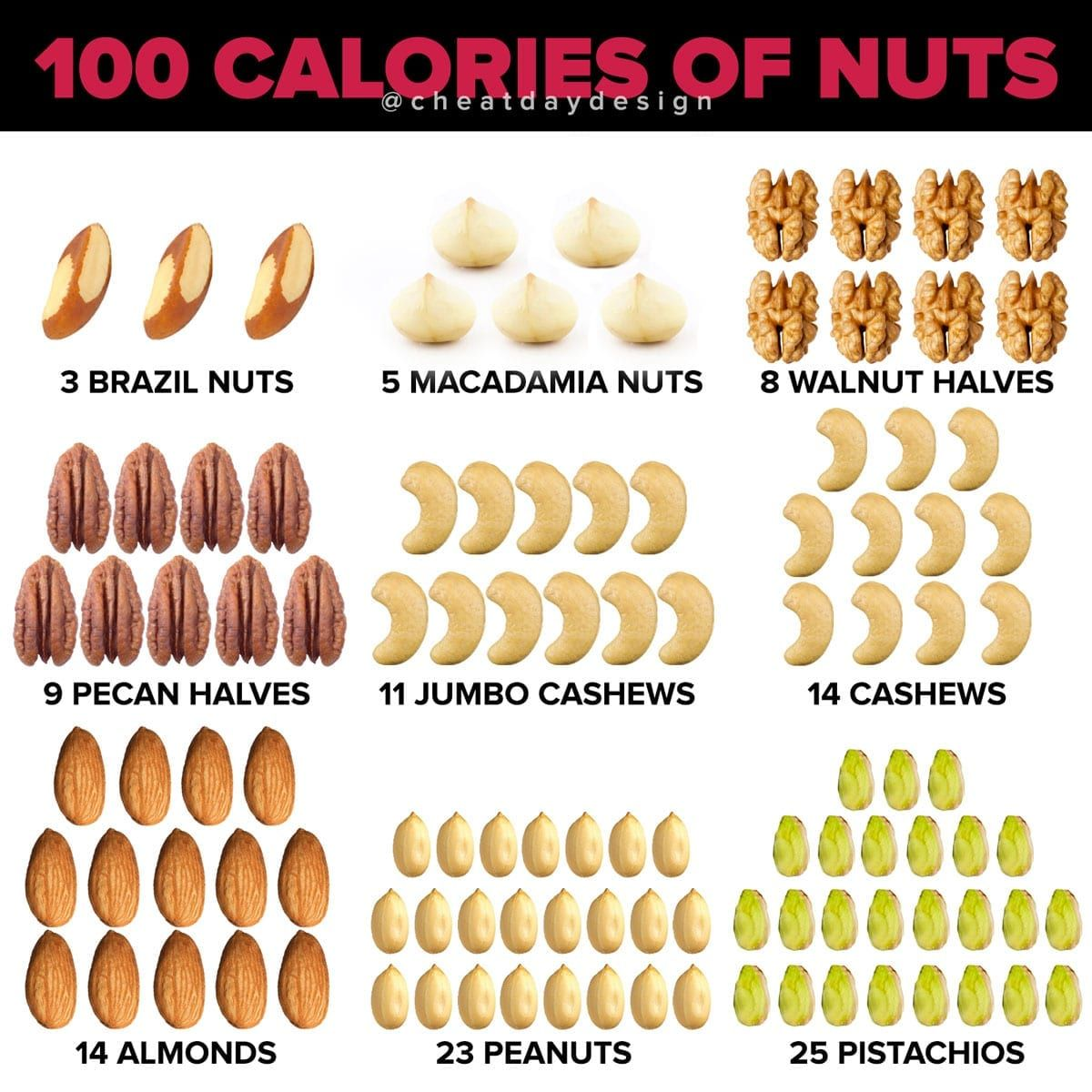 What 100 Calories Worth of Nuts Looks Like - Cheat