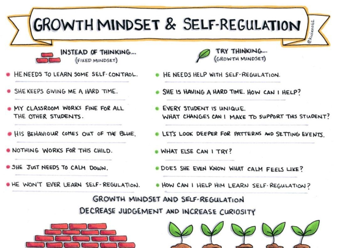 Pin By Jeremy Engebretson On Growth Mindset