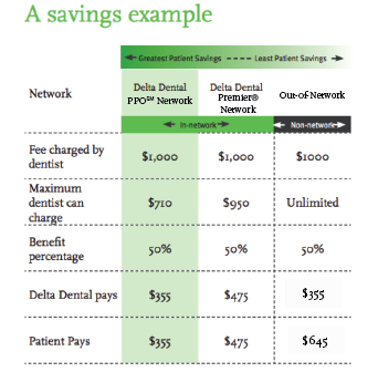 Does One Size Fit All Delta Dental Ppo Vs Delta Dental Premier Dental Discount Plans Dental Dental And Vision Insurance