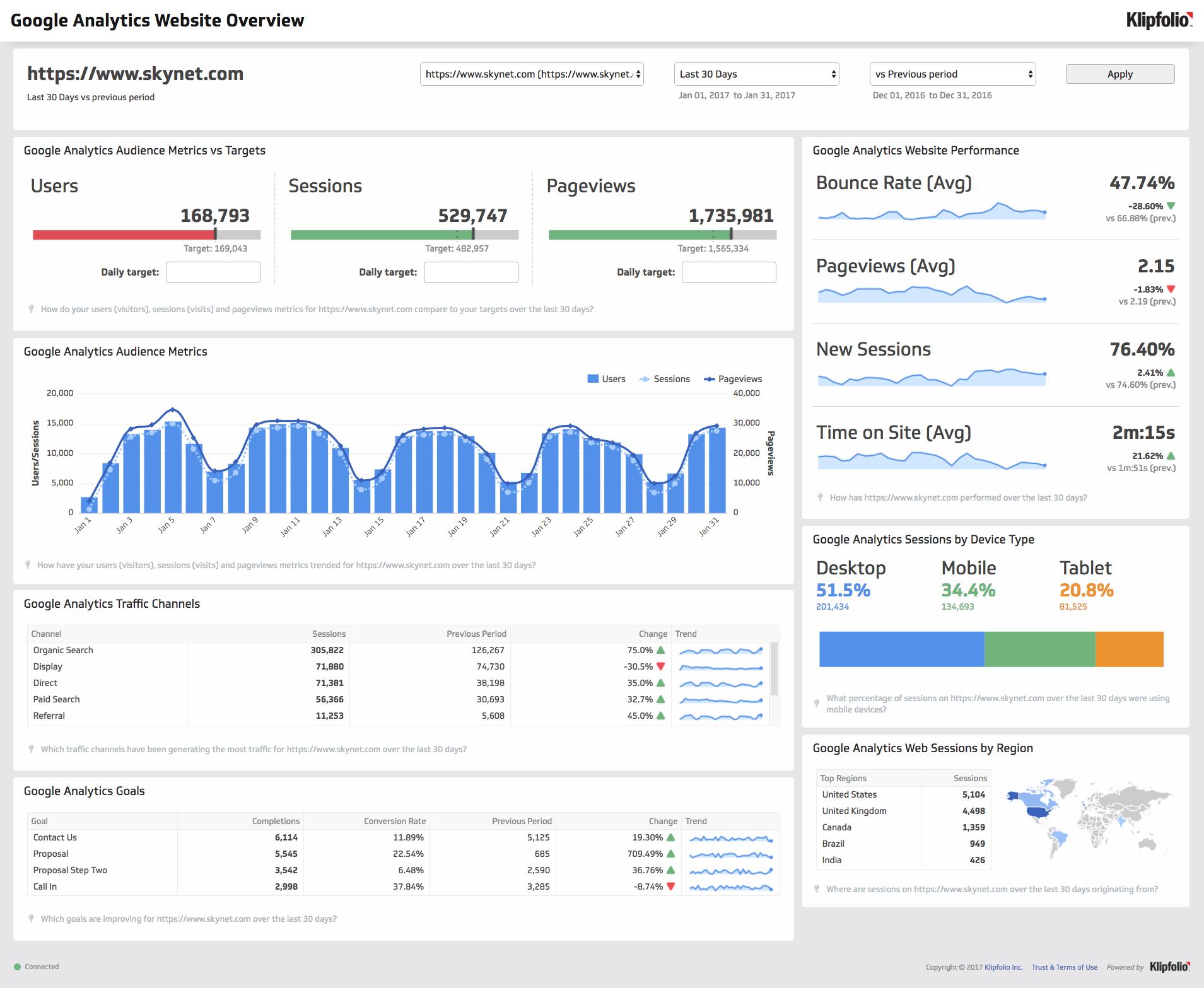 Dashboard Template Google Analytics Website Overview Google Analytics Dashboard Data Dashboard Analytics Dashboard