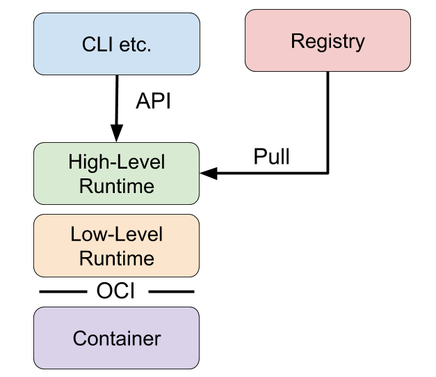 Container Runtimes Part 3 HighLevel Runtimes Ian Lewis