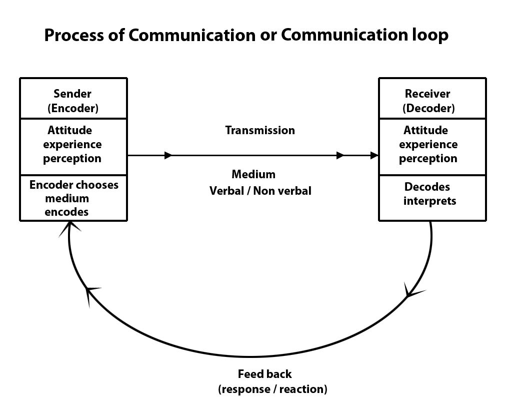 Communication loop the process of communication communication communication loop the process of communication nvjuhfo Image collections