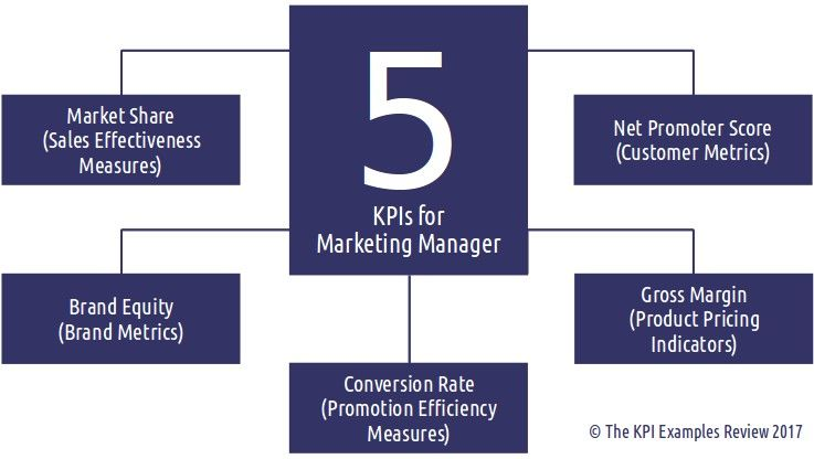 The 5 Kpis For Marketing Manager Marketing Key Performance Indicators Marketing Kpi Met Performance Measurement Key Performance Indicators Marketing Metrics