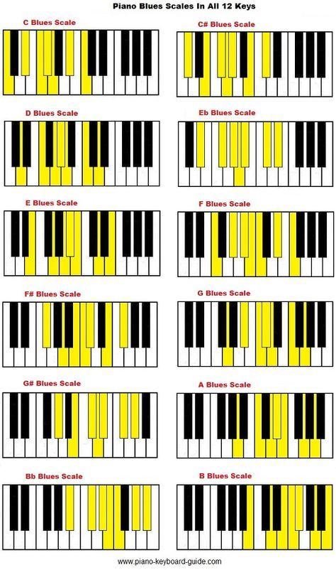 Piano Blues Scale In All 12 Keys Scales Pinterest Piano