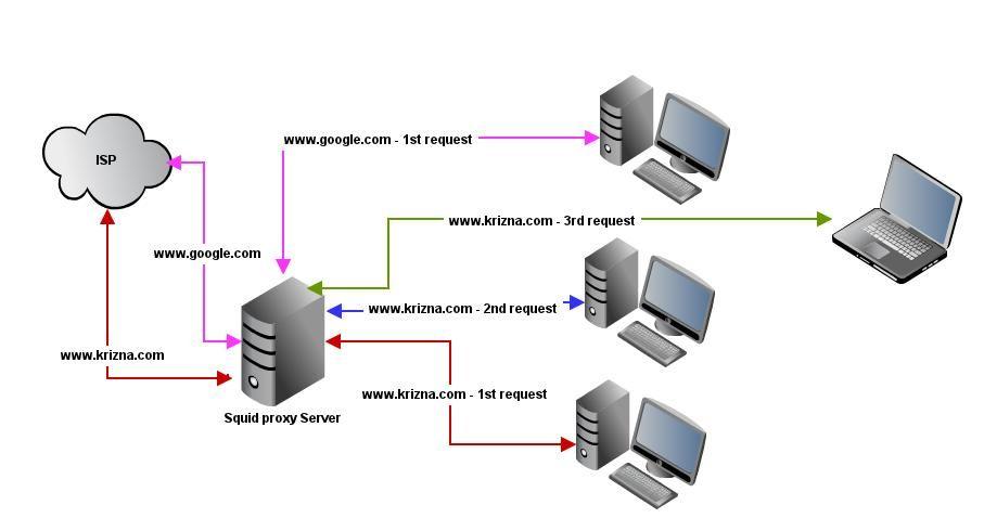 Install squid proxy on centos 6 | Centos 6 | Mac download