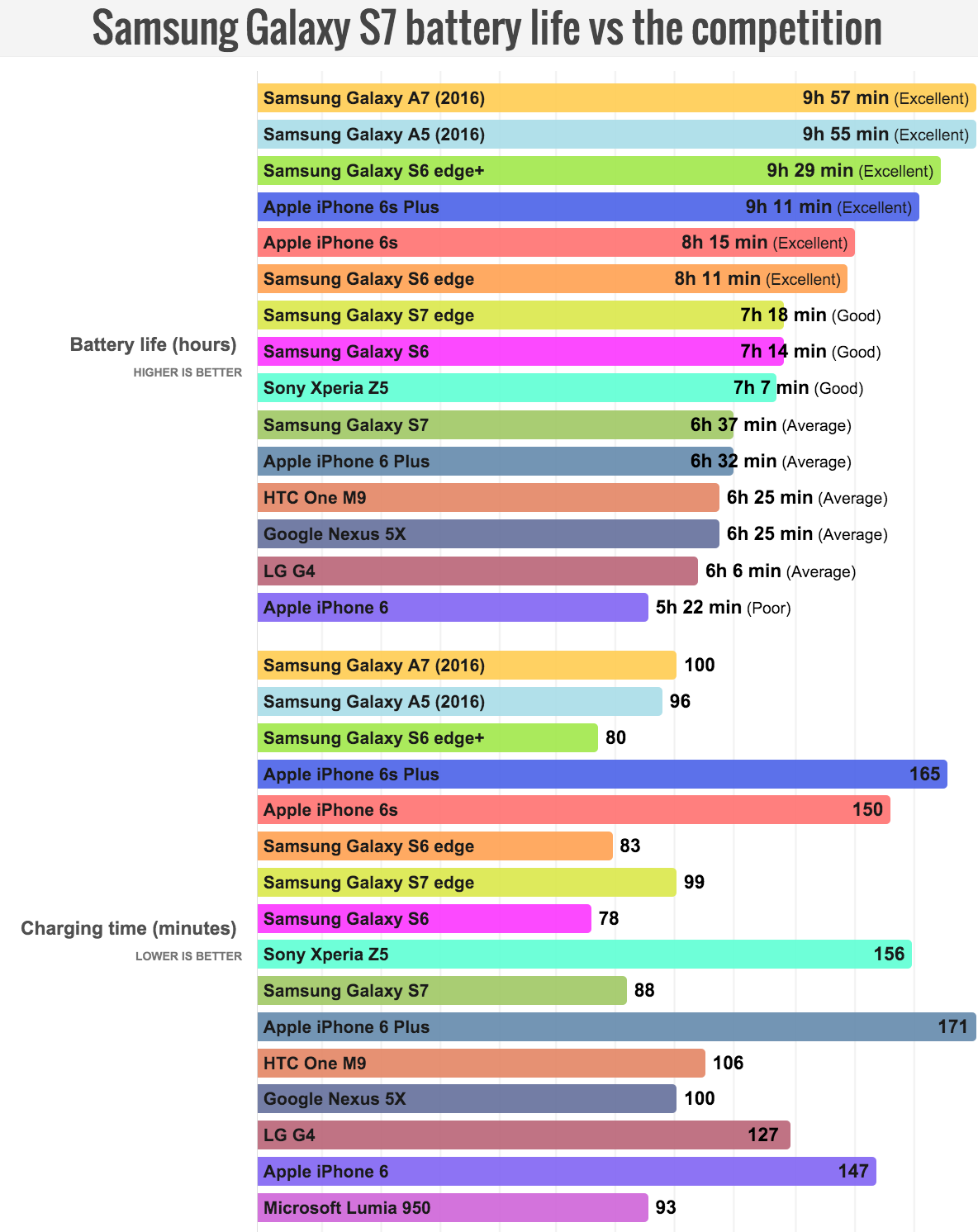 Galaxy S7 How The Battery Life Compares To Other