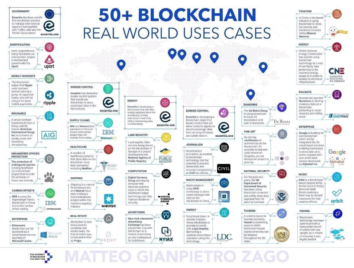 Sami Ghazali On Twitter Blockchain Blockchain Technology Blockchain Cryptocurrency