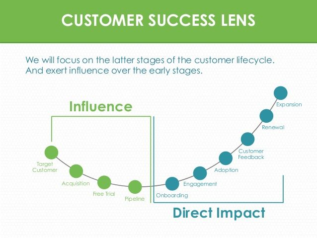 Customer Success Acquisition Strategy  Google Search  Business
