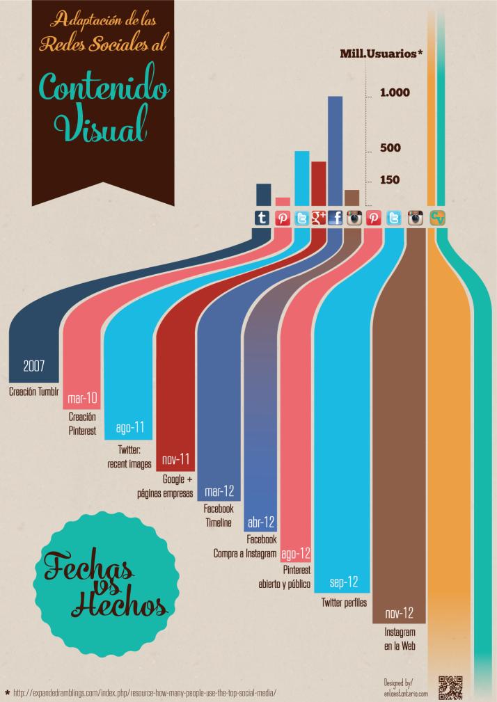 Adaptación de las Redes Sociales al contenido visual #infografia #infographic #socialmedia