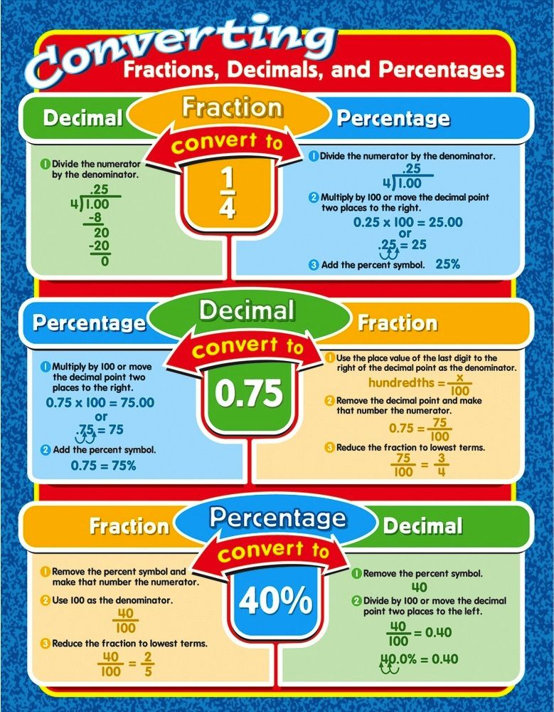 Converting Fractions Decimals And Percentages Chart  Clearance