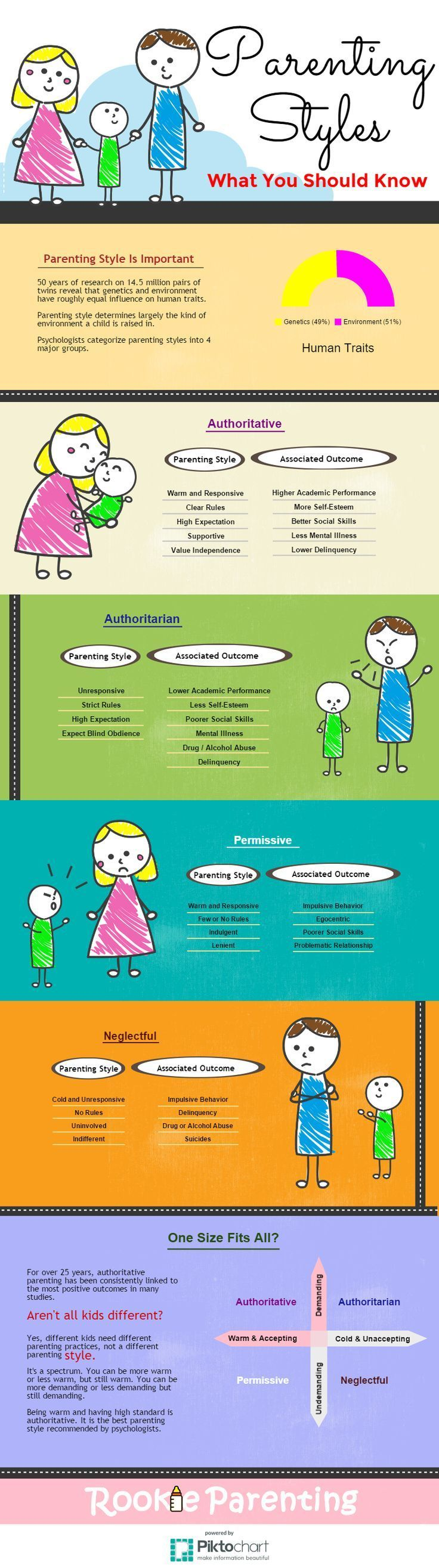 Photo of What is your parenting style and why is it important? #brain #Effects #INFOGRAPH…