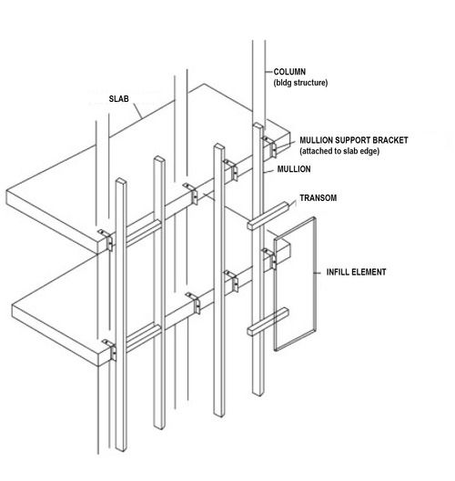 Stick System Curtain Wall Detail Steel Architecture Facade