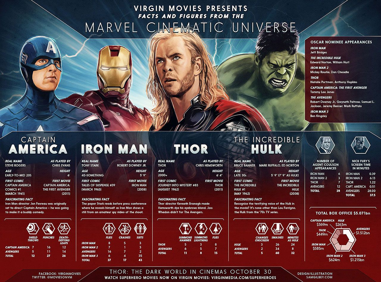 Informatie over verschillende personen uit de Marvel Comics