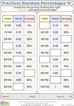Converting between fractions, decimals and percentages | Skills ...