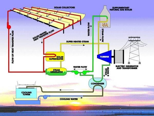 Solar Thermal Panels Solar Thermal Plants Work Like This Solar Thermal Solar Power Plant Solar