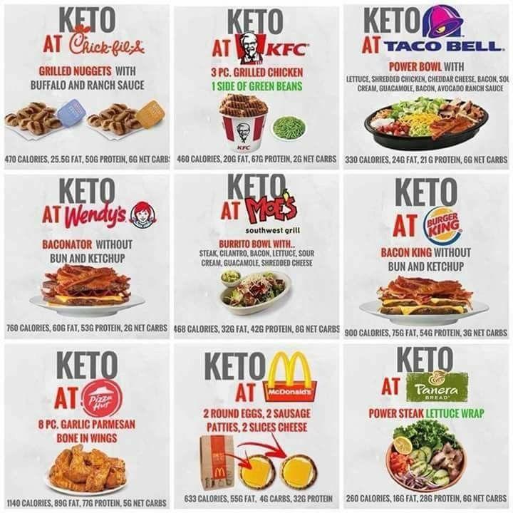 Keto With Fast Food Diet Ketogenic Low Carb Keto Keto Fast Food