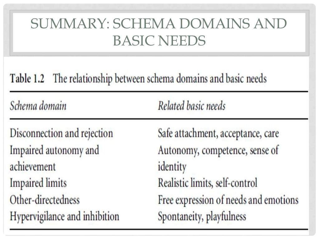 Schema Domains Amp Related Basic Needs
