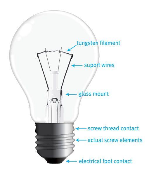 b7c7d5ac70887a7b79968baffc539e0b imagini pentru original light bulb draw bp lumini pinterest