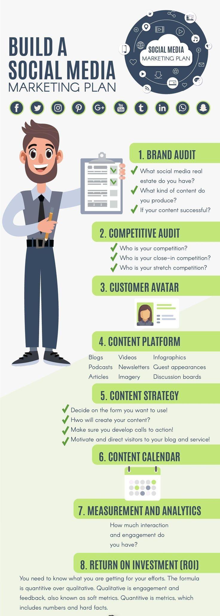 Build a social media marketing plan social media