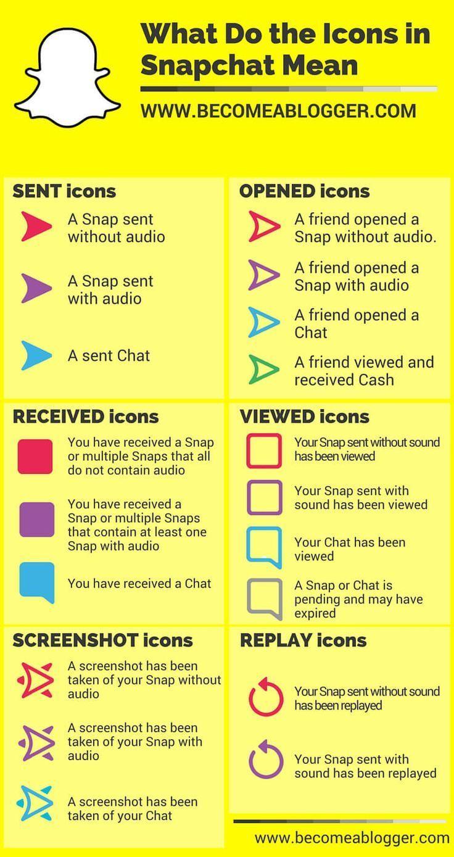 Snapchat Tutorial What Do The Icons Mean Snapchathacksandfeatures Snapchat Marketing Snapchat Hacks Snapchat Questions