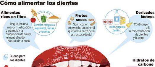 Masticar bien reduce el riesgo de caries