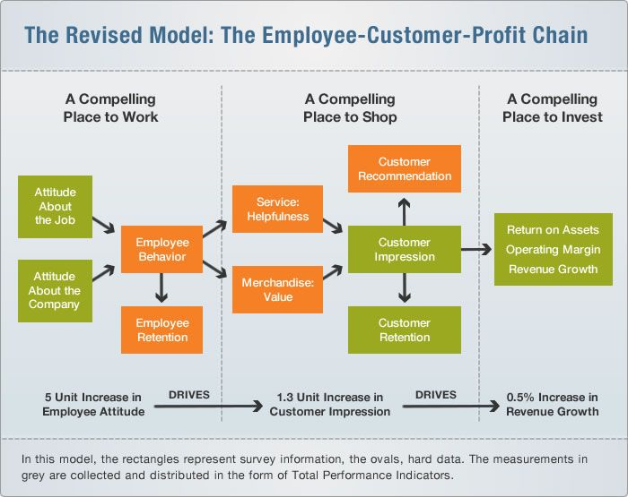 employee customer profit chain at sears Measuring customer service orientation using a measure of interpersonal skills: a preliminary test in a  the employee-customer-profit chain at sears harvard.