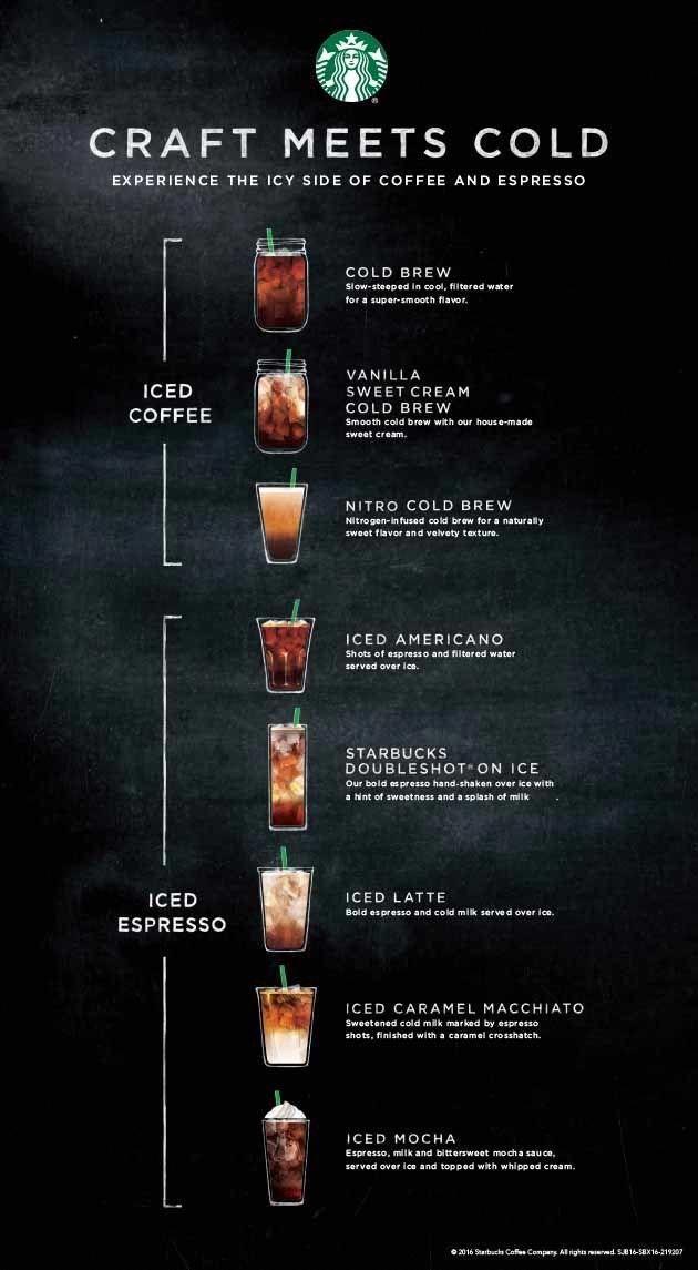 Starbucks Is Launching Nitro Cold Brew | Coffee menu ...