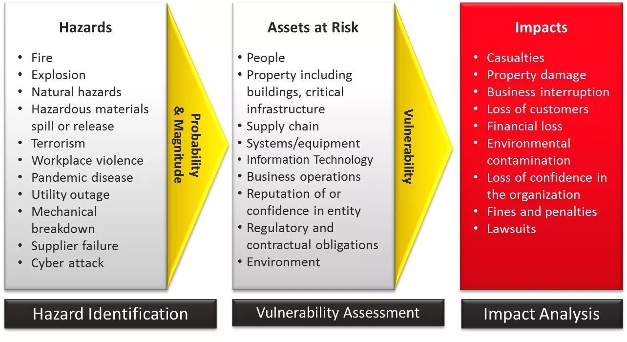 Hazard Assests Risk And Impact  Risk Assessment Jsa And Hazard