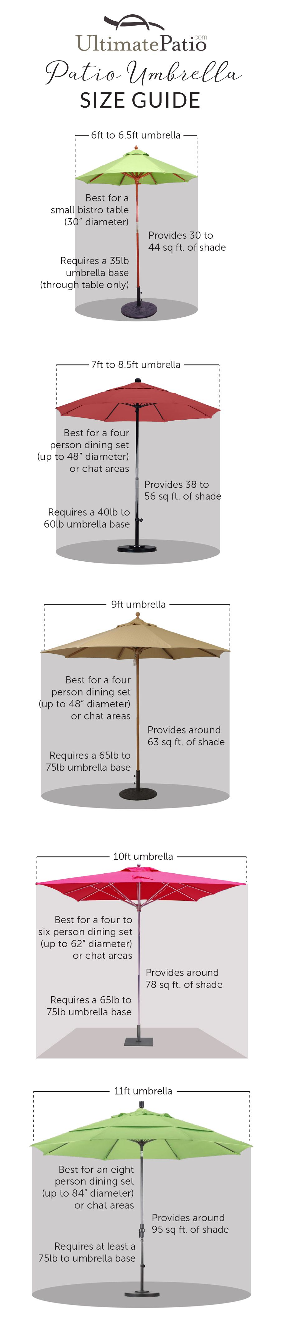 Determining The Best Size Patio Umbrella And Base For An Outdoor Space Is  An Important Part Of The Buying Process. This Guide Will Ensure The Umbrella  You ...