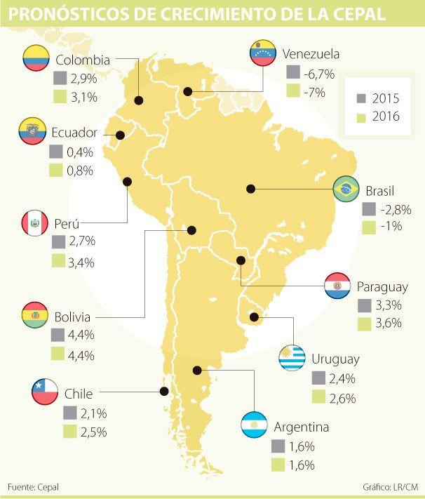 La Cepal baja la estimación de crecimiento para Colombia a 2,9%