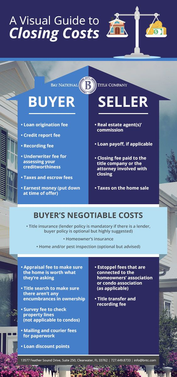 A Visual Guide To Closing Costs Bay National Title Mortgage Infographic Closing Costs Real Estate Training