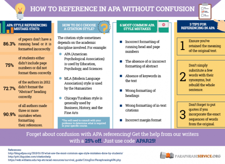 Paraphrase In Apa Can Be Hard But Here You See How To Like A Professional Http Www Paraphraseservic Style Reference Write