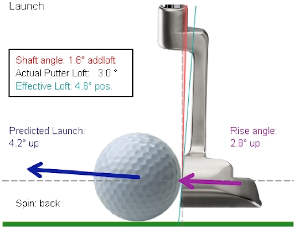 The Six Must Knows Of Putting Golf Tips Golf Golf Putting Tips