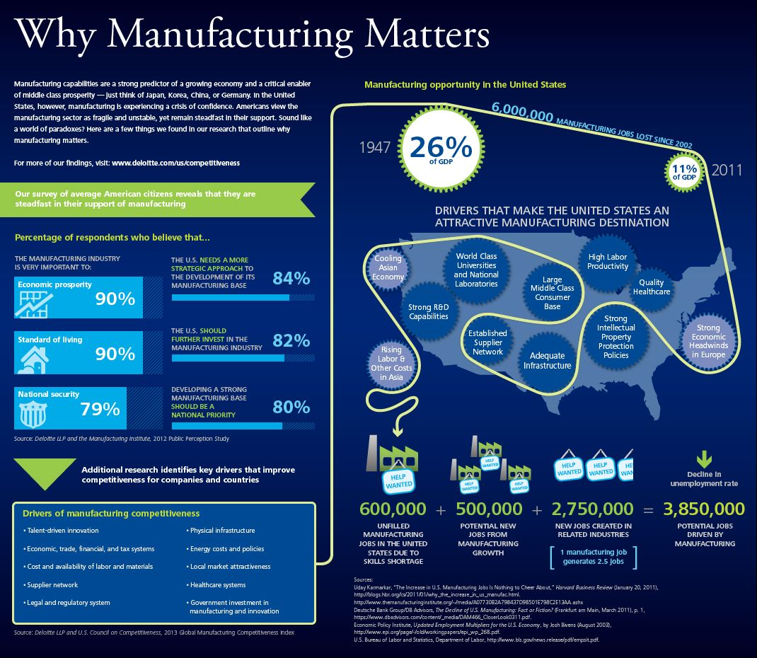 Infographic The Key Economic Policies Put Forward By: Why Manufacturing Matters. Manufacturing Is Proven To Be A